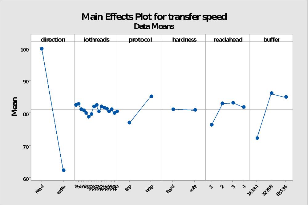 Linux NFS Main Effects
